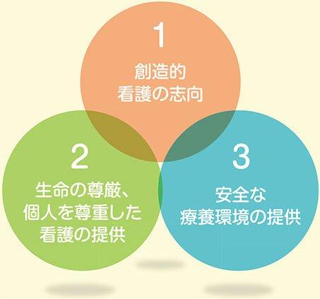 3つの理念